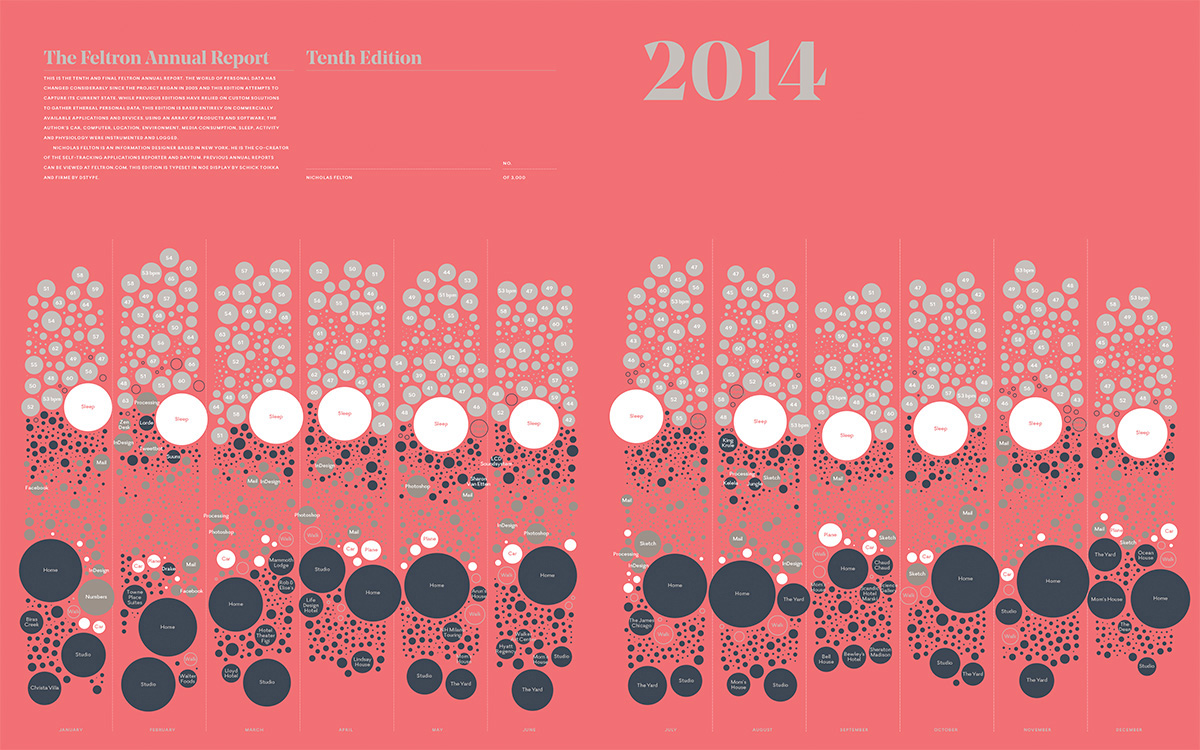 2014 Annual Report infographic by Nicholas Felton