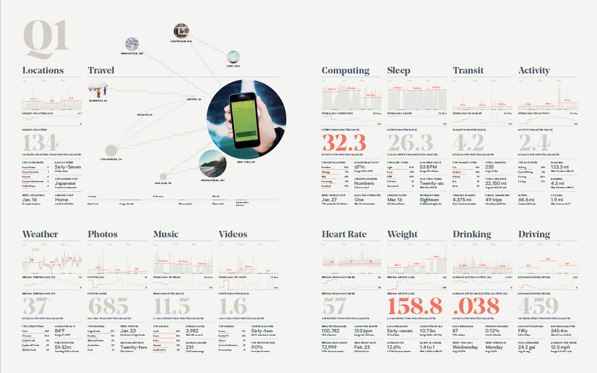 Example of Annual Report infographic by Nicholas Felton